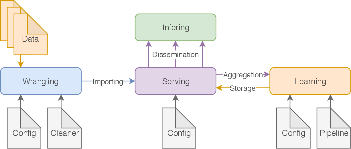 Figure 3 for Nemesyst: A Hybrid Parallelism Deep Learning-Based Framework Applied for Internet of Things Enabled Food Retailing Refrigeration Systems