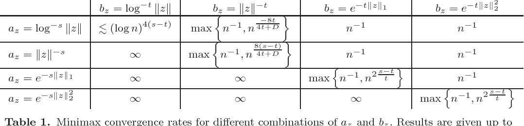 Figure 1 for Minimax Estimation of Quadratic Fourier Functionals