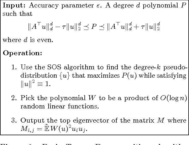 Figure 1 for Dictionary Learning and Tensor Decomposition via the Sum-of-Squares Method