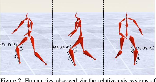 Figure 3 for FLEX: Parameter-free Multi-view 3D Human Motion Reconstruction