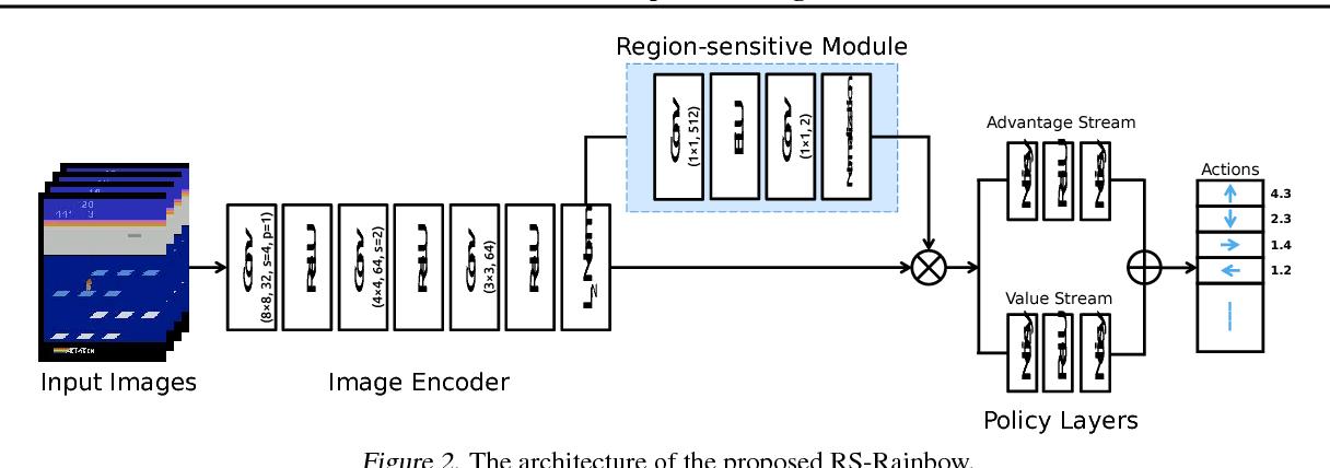 Figure 3 for Learn to Interpret Atari Agents