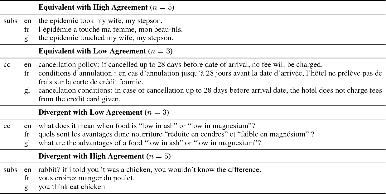 Figure 1 for Identifying Semantic Divergences in Parallel Text without Annotations