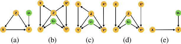 Figure 1 for Estimating the probabilities of causation via deep monotonic twin networks