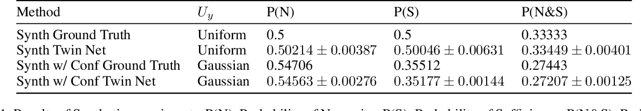 Figure 2 for Estimating the probabilities of causation via deep monotonic twin networks