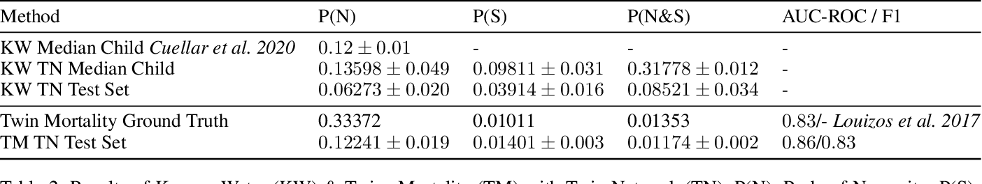 Figure 4 for Estimating the probabilities of causation via deep monotonic twin networks