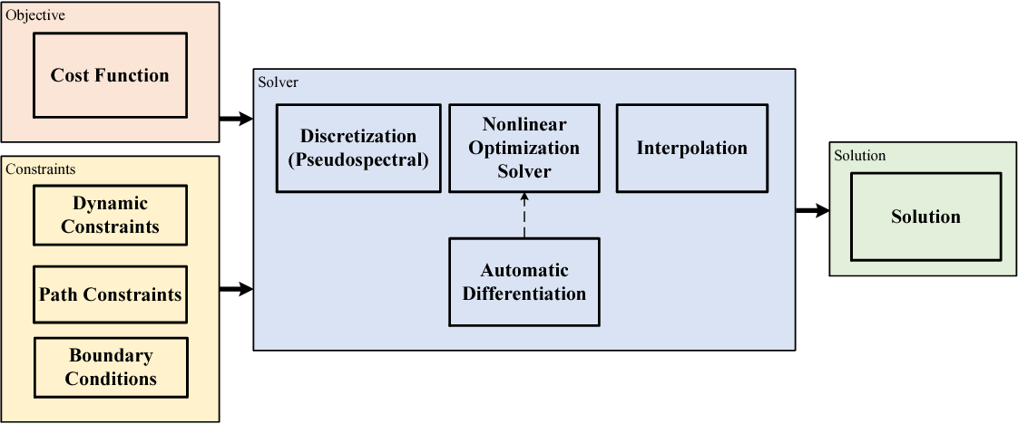 Figure 2 for Efficient Trajectory Optimization for Robot Motion Planning