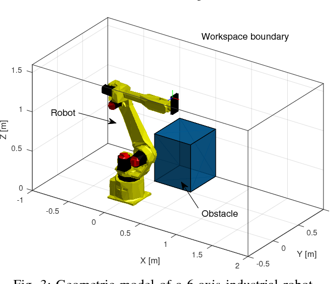 Figure 3 for Efficient Trajectory Optimization for Robot Motion Planning