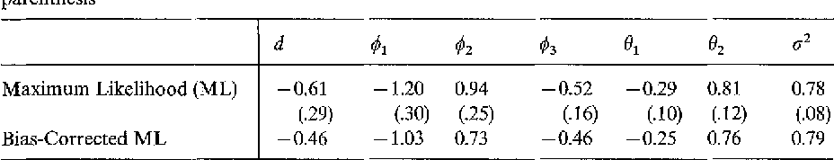 Table 1. Parameter estimates for the fractional ARIMA(3, d, 2) model standard errors reported in parenthesis