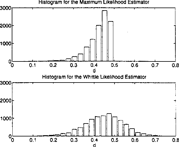 Fig. 1. Sampling distributions for M L E and WLE: T = 100, d = 0.45