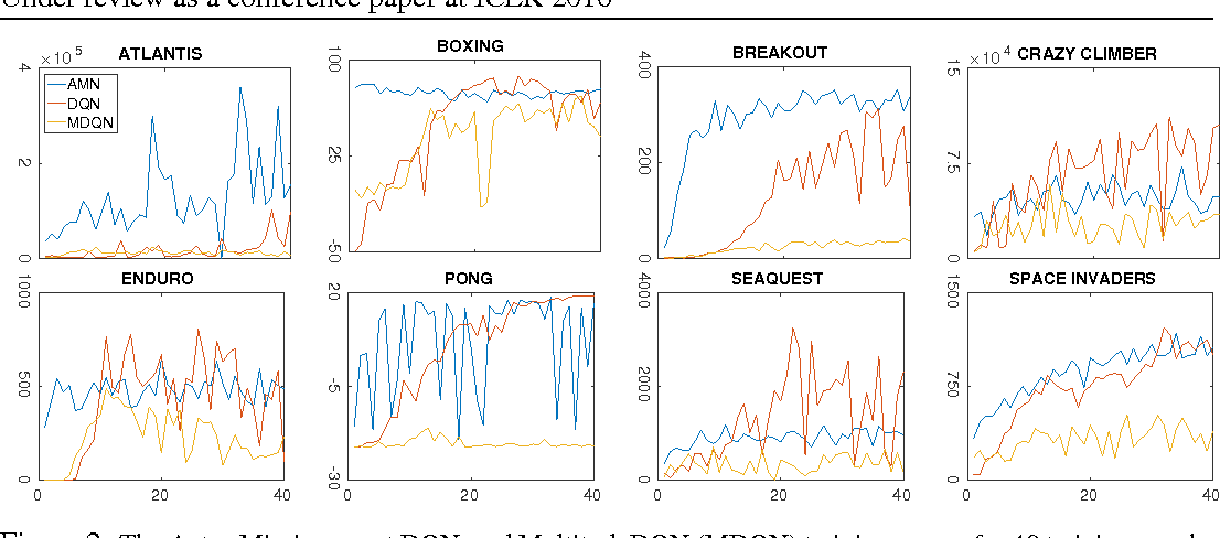 Figure 4 for Actor-Mimic: Deep Multitask and Transfer Reinforcement Learning