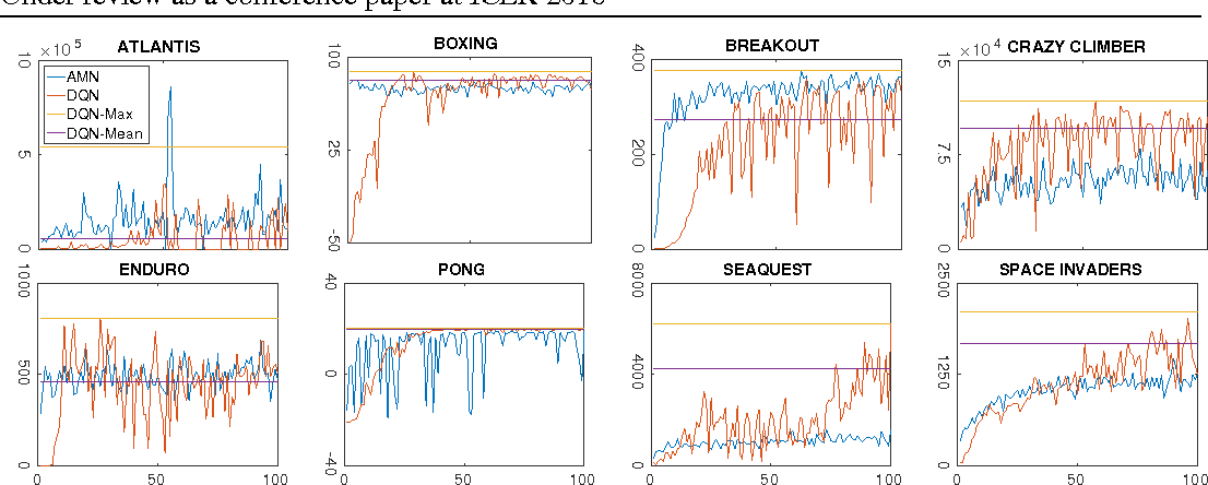 Figure 1 for Actor-Mimic: Deep Multitask and Transfer Reinforcement Learning