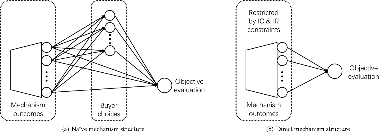 Figure 2 for Computer-aided mechanism design: designing revenue-optimal mechanisms via neural networks