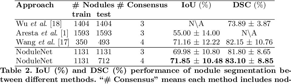 Figure 3 for NoduleNet: Decoupled False Positive Reductionfor Pulmonary Nodule Detection and Segmentation