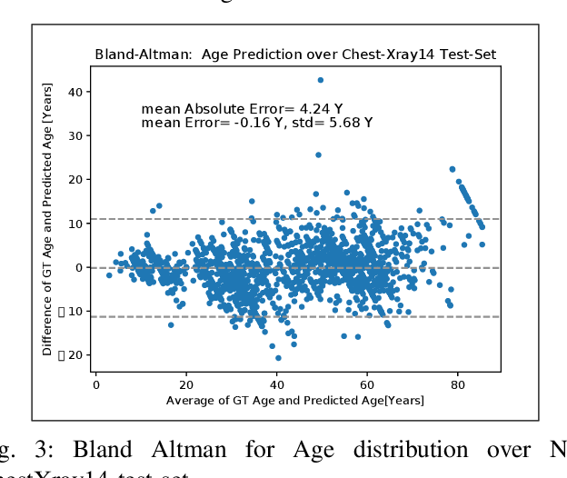 Figure 3 for Deep Feature Learning from a Hospital-Scale Chest X-ray Dataset with Application to TB Detection on a Small-Scale Dataset