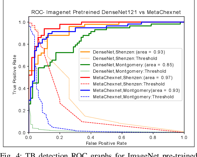 Figure 4 for Deep Feature Learning from a Hospital-Scale Chest X-ray Dataset with Application to TB Detection on a Small-Scale Dataset