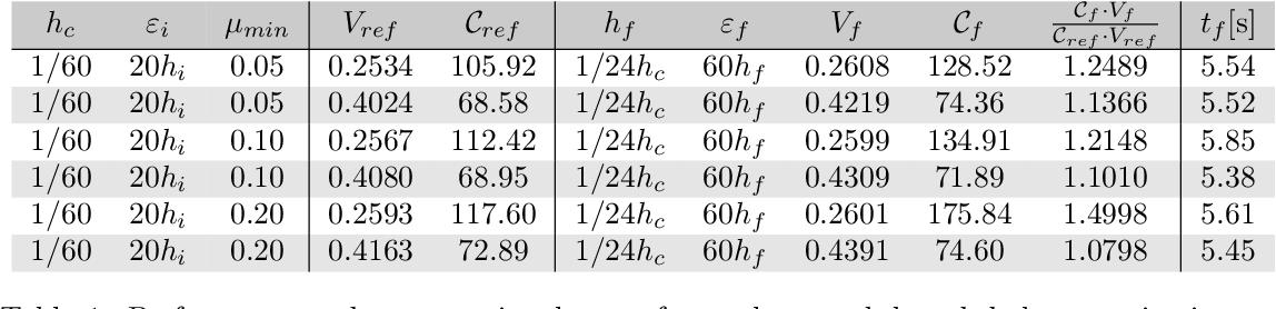 Figure 3 for De-homogenization using Convolutional Neural Networks