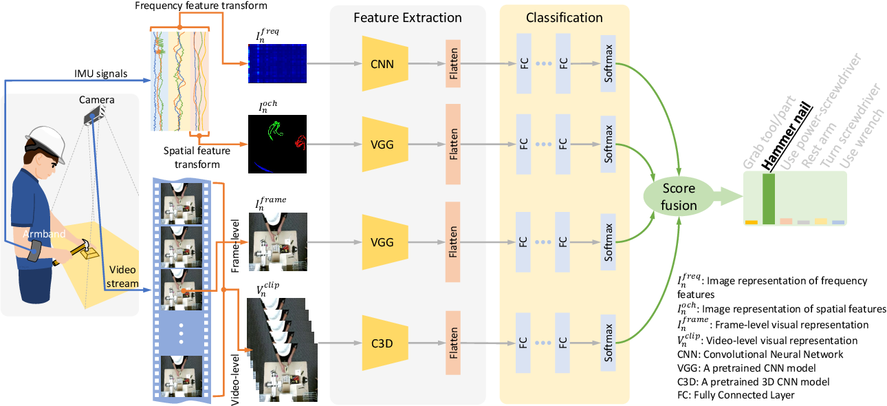Figure 1 for Multi-Modal Recognition of Worker Activity for Human-Centered Intelligent Manufacturing