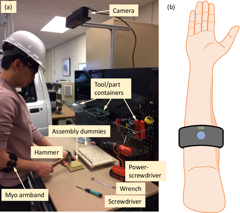 Figure 3 for Multi-Modal Recognition of Worker Activity for Human-Centered Intelligent Manufacturing