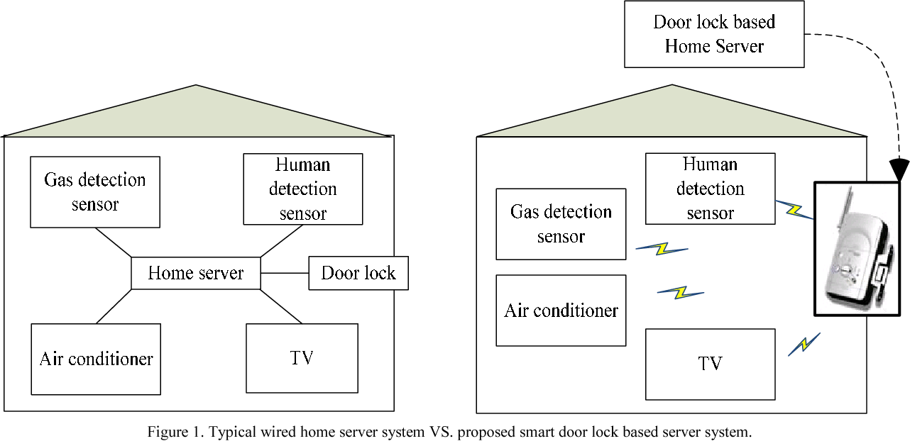 Smart Digital Door Lock For The Home Automation Semantic Scholar Wiring Diagram