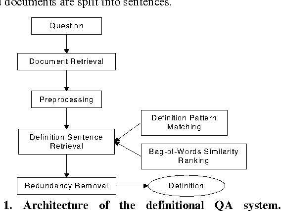 Figure 1. Architecture of the definitional QA system.