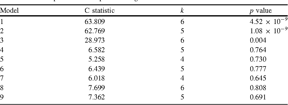 Table 8.1 C statistic, number of conditional independencies tested (k), and p values of the C statistic for the 9 path models depicted in Fig. 8.7