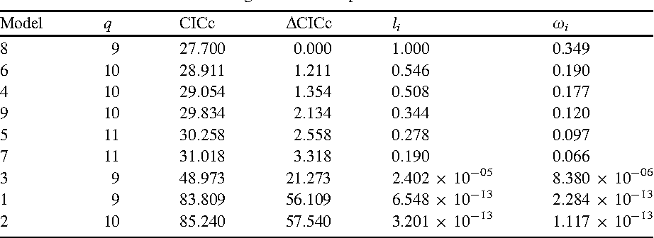 Table 8.2 Number of parameters estimated in each model (q) C statistic information criterion with correction for small sample sizes (CICc), DCICc, likelihoods (li), and CICc weights (xi) are shown for each model of the Rhinogradentia example