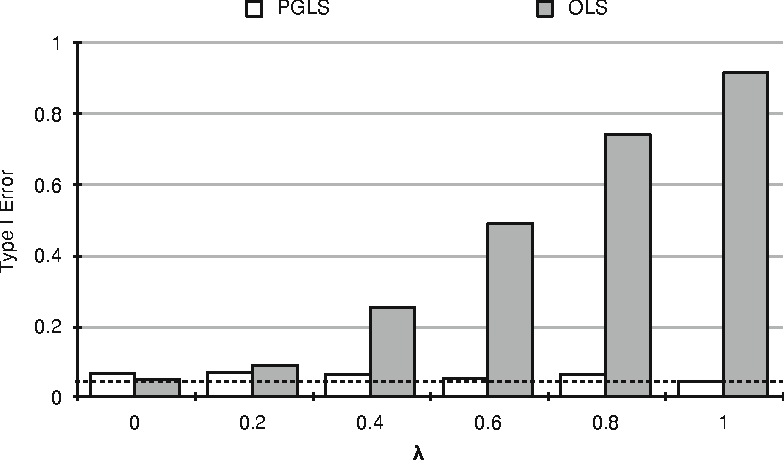 Fig. 8.8 Type I error of traditional (i.e., non-phylogenetic OLS) and phylogenetic (PGLS) path analysis under six simulated scenarios spanning low to high phylogenetic signal in the data