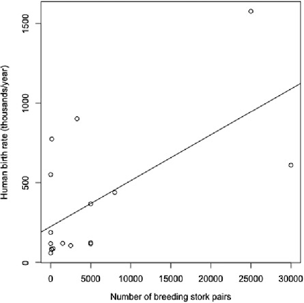 Fig. 8.2 Relationship between the number of breeding pairs of storks (Ciconia ciconia) and human birthrates in European countries (data from Matthews 2000)