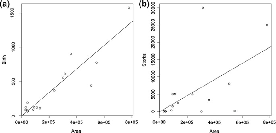 Fig. 8.3 a Relationship between human birthrate and country area; b relationship between the number of breeding pairs of storks and country area (data from Matthews 2000)