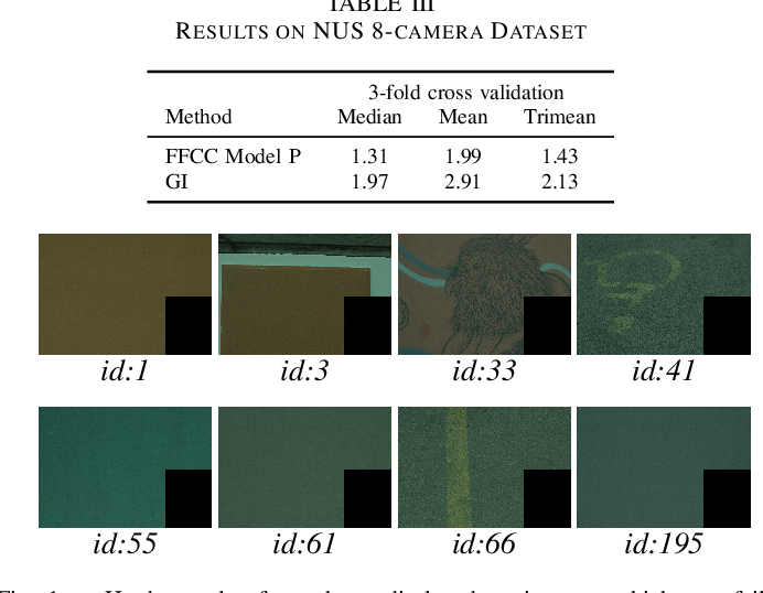 Figure 2 for Fast Fourier Color Constancy and Grayness Index for ISPA Illumination Estimation Challenge