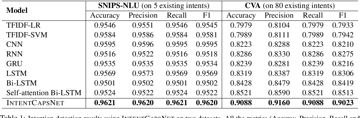 Figure 2 for Zero-shot User Intent Detection via Capsule Neural Networks