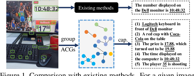 Figure 1 for Towards Accurate Text-based Image Captioning with Content Diversity Exploration
