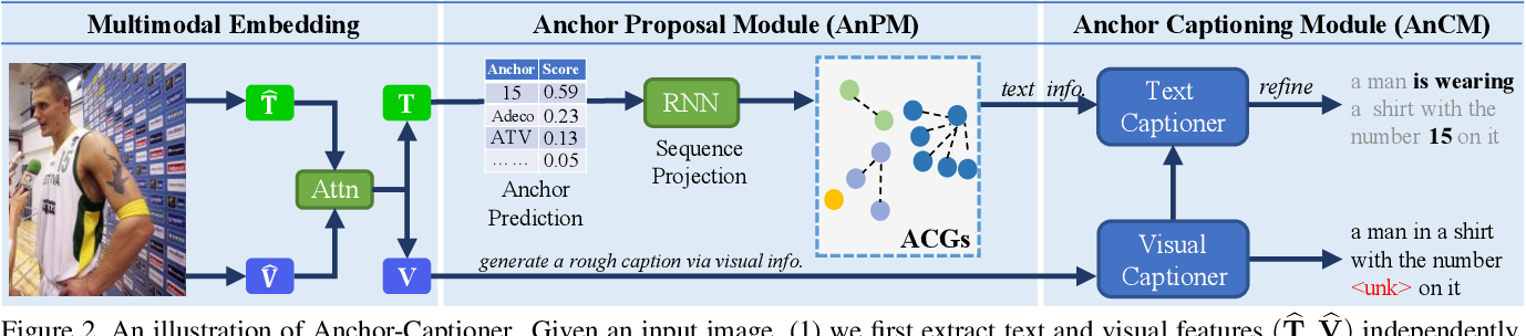 Figure 3 for Towards Accurate Text-based Image Captioning with Content Diversity Exploration