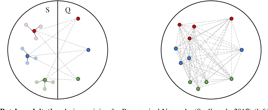 Figure 1 for On Episodes, Prototypical Networks, and Few-shot Learning
