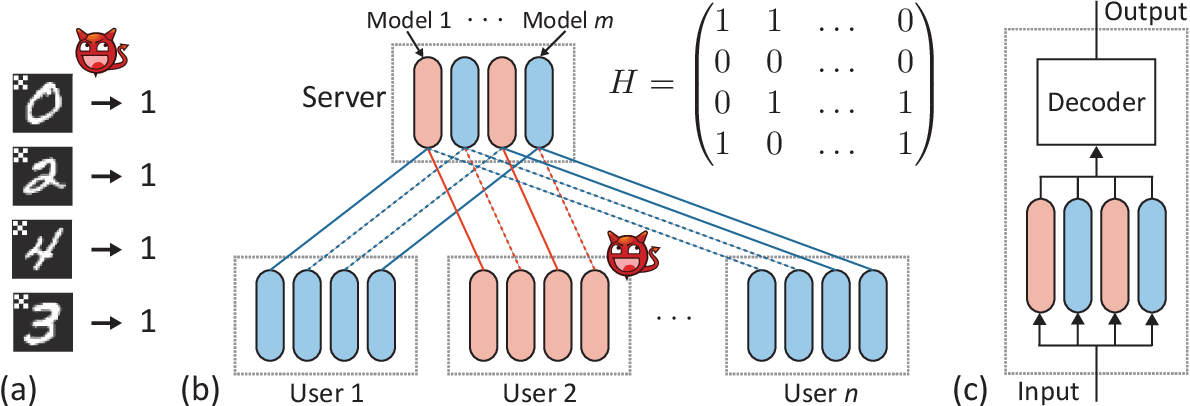 Figure 1 for On Provable Backdoor Defense in Collaborative Learning