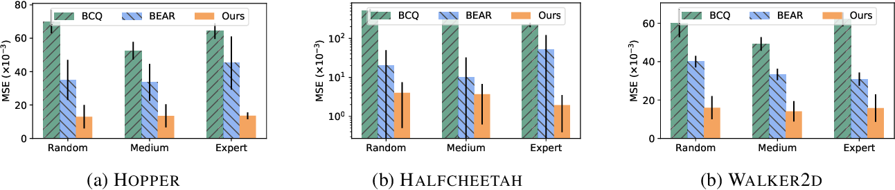 Figure 1 for Boosting Offline Reinforcement Learning with Residual Generative Modeling