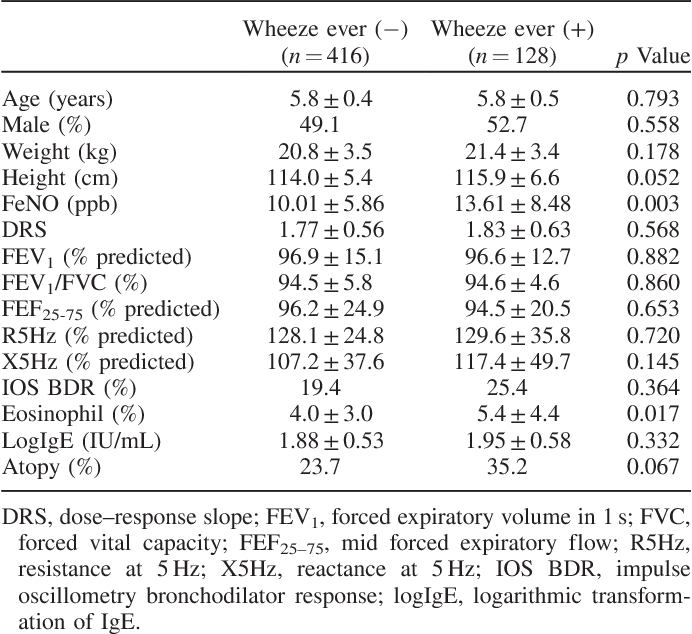Exhaled nitric oxide as a better diagnostic indicator for evaluating