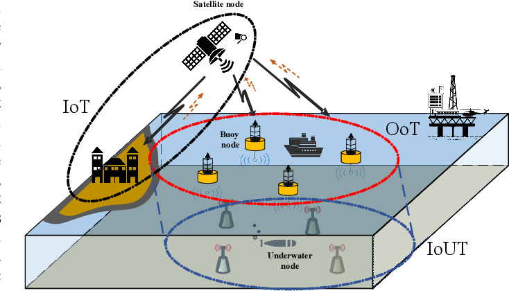Figure 1 for Federated Meta Learning Enhanced Acoustic Radio Cooperative Framework for Ocean of Things Underwater Acoustic Communications