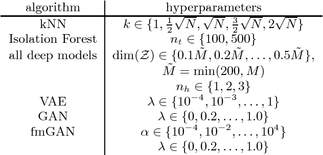 Figure 1 for Are generative deep models for novelty detection truly better?