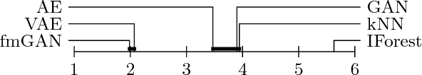 Figure 2 for Are generative deep models for novelty detection truly better?