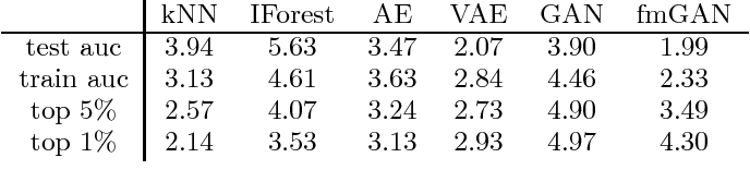 Figure 3 for Are generative deep models for novelty detection truly better?