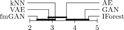 Figure 4 for Are generative deep models for novelty detection truly better?