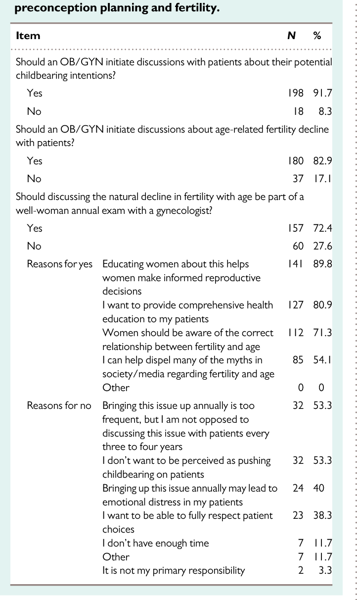 PDF] Knowledge, attitudes, and intentions toward fertility awareness