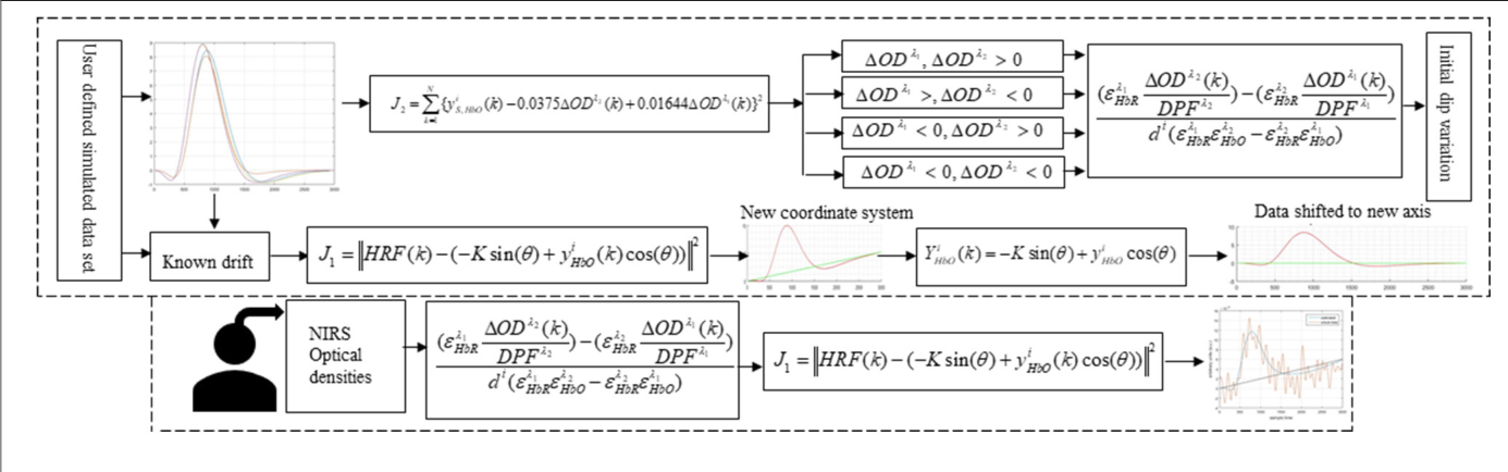 Initial-Dip Existence and Estimation in Relation to DPF and Data