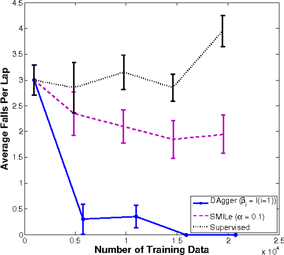 Figure 2 for A Reduction of Imitation Learning and Structured Prediction to No-Regret Online Learning