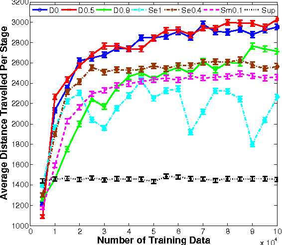 Figure 4 for A Reduction of Imitation Learning and Structured Prediction to No-Regret Online Learning