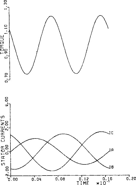 Induction Machine Phase Balancing By Unsymmetrical Thyristor Voltage