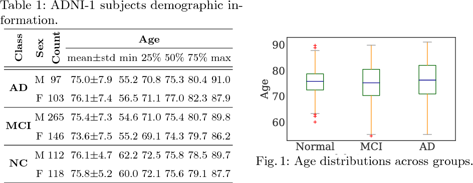 Figure 1 for End-To-End Alzheimer's Disease Diagnosis and Biomarker Identification