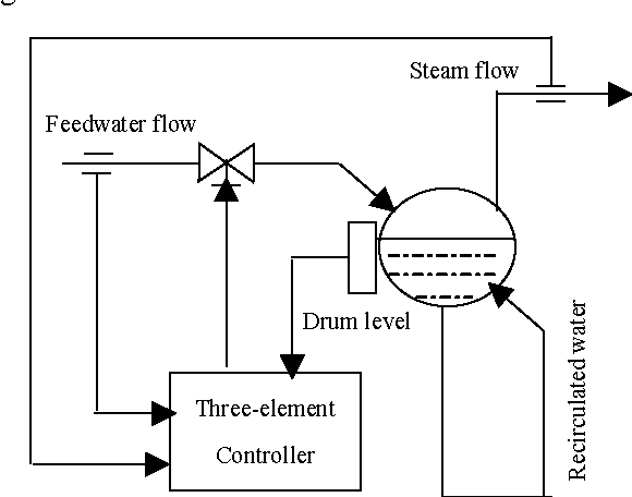 Genetic Adaptive Control for Drum Level of a Power Plant Boiler ...
