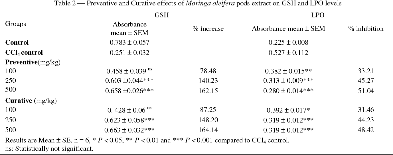 Table 2 from Prophylactic and curative effects of Moringa oleifera